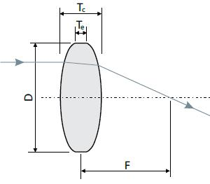 double-convex lenses